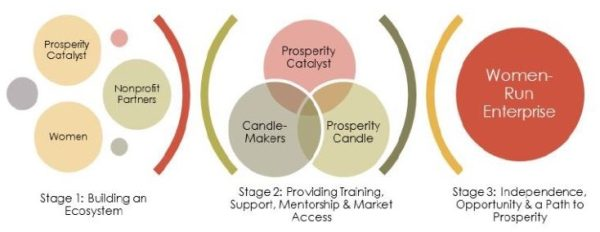 prosperity catalyst business model