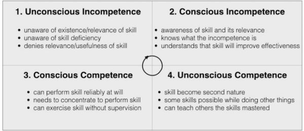 conscious competence