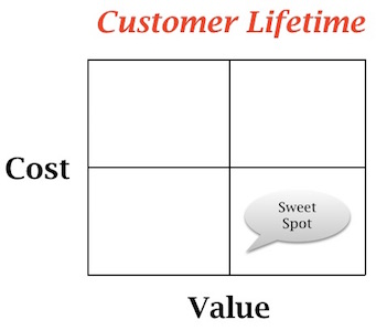 customer lifetime model
