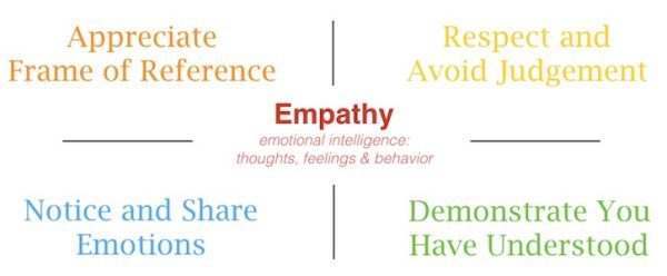 entrepreneurial empathy
