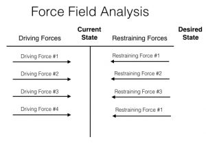 force field analysis