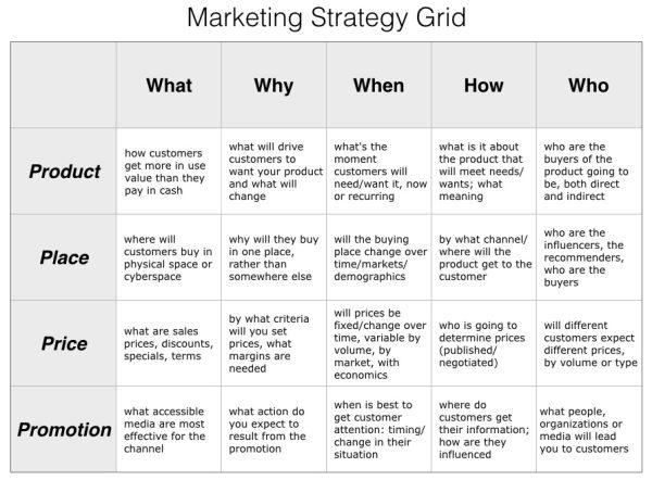 marketing strategy grid