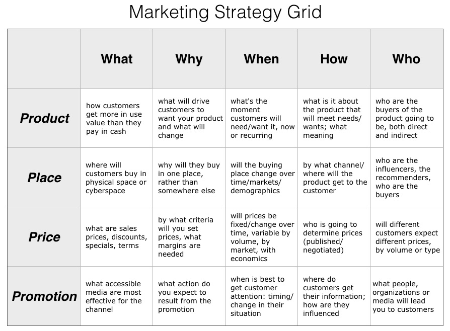 marketing strategy grid