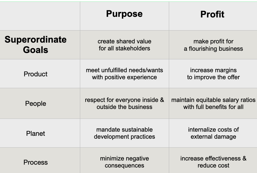 marketing for purpose and profit