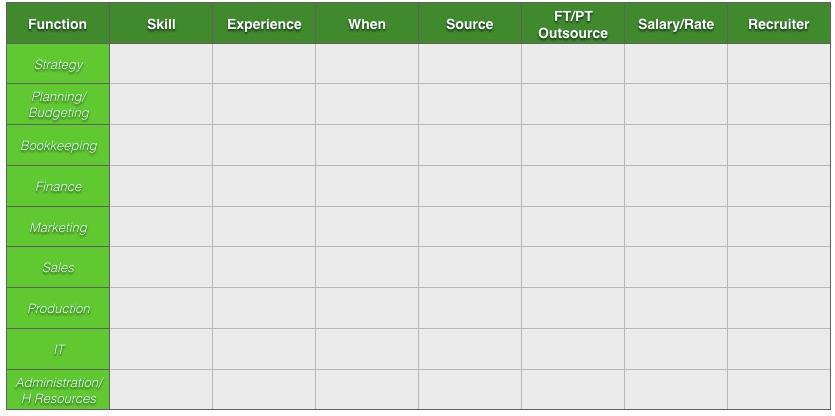 startup staffing grid