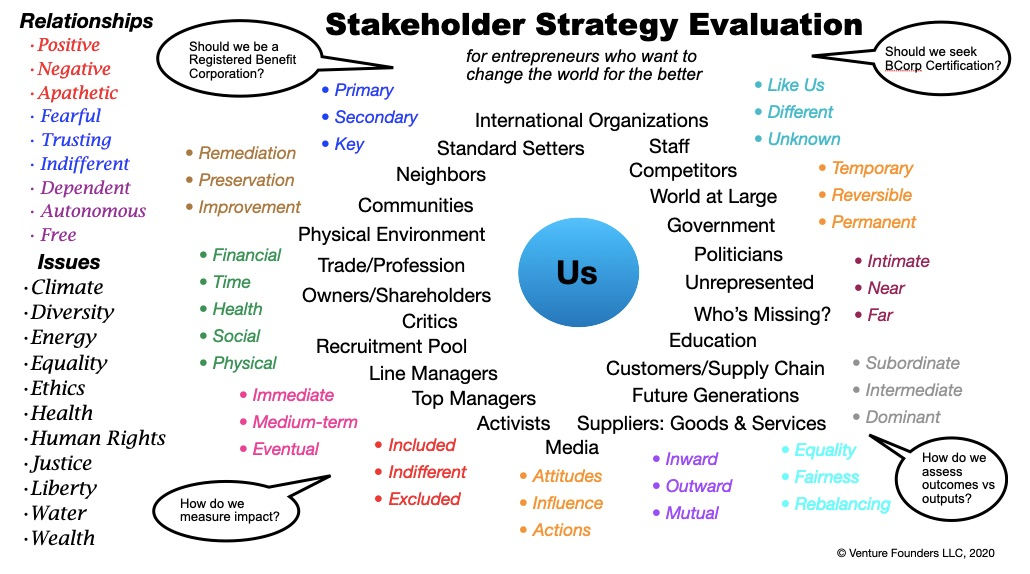 Stakeholder strategy evaluation